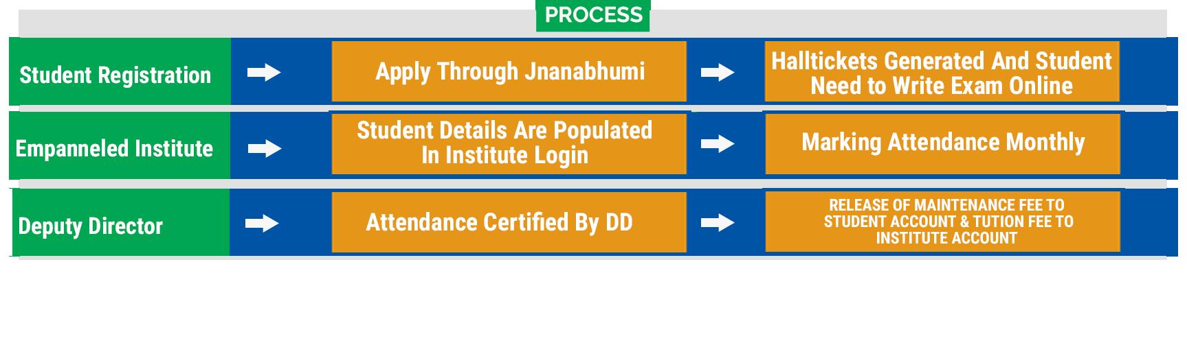 YSR Vidyonnathi Process Flowchart
