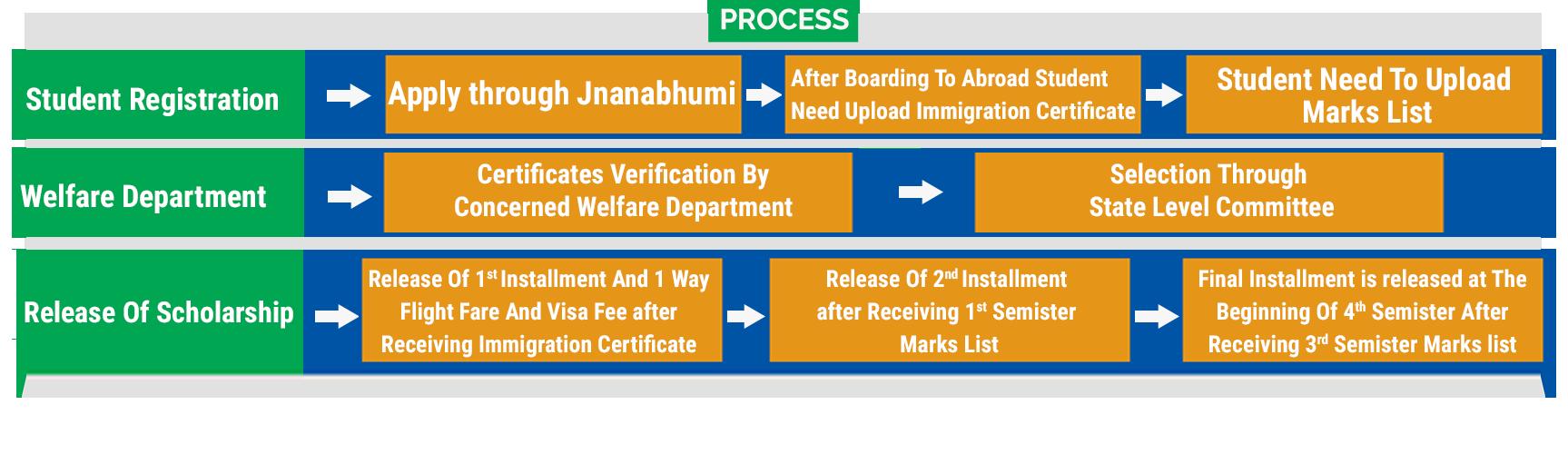 Jnanabhumi Overseas Education Scheme Process Flowchart