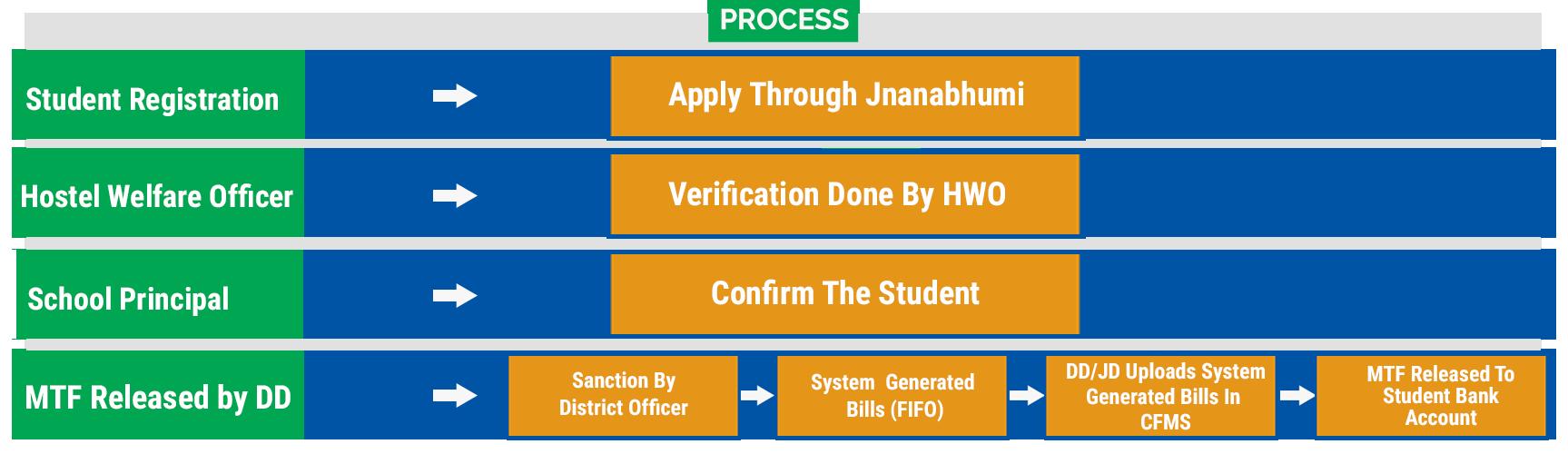 Jnanabhumi Pre Matric Scholarship Process Flowchart