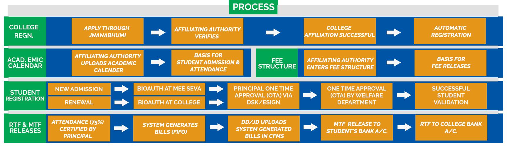 Jnanahumi PMS Scholarship Process Flowchart